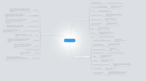 Mind Map: Устройства ввода-вывода информации.