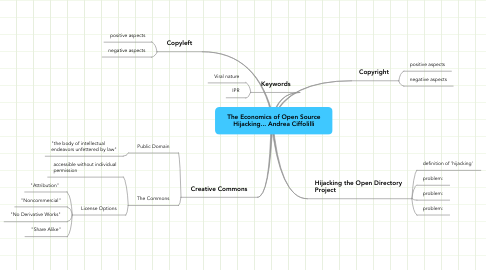 Mind Map: The Economics of Open Source