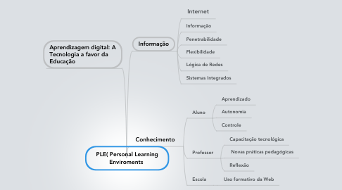 Mind Map: PLE( Personal Learning Enviroments