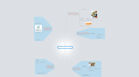 Mind Map: The New Generation of Librarians