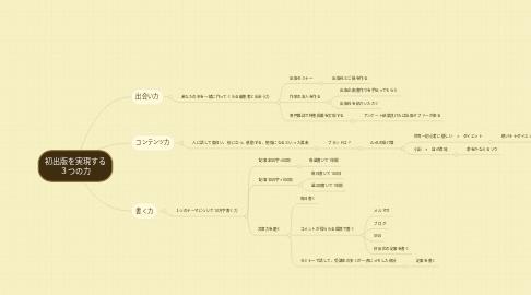 Mind Map: 初出版を実現する 3つの力
