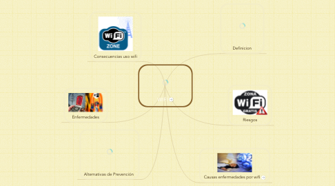 Mind Map: WIFI