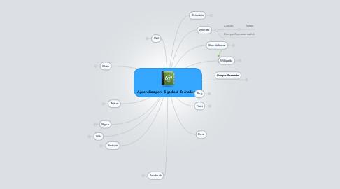 Mind Map: Aprendizagem ligada à Tecnologia
