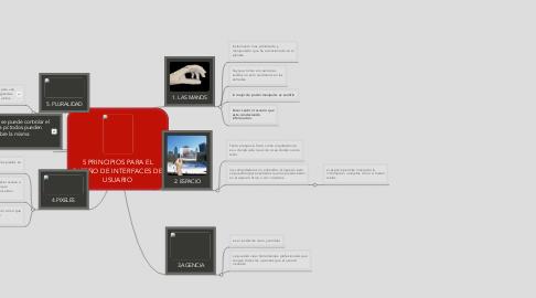 Mind Map: 5 PRINCIPIOS PARA EL DISEÑO DE INTERFACES DE USUARIO