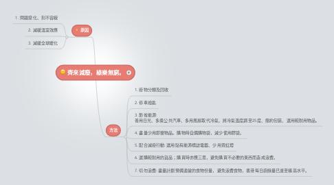 Mind Map: 齊來減廢,綠樂無窮。