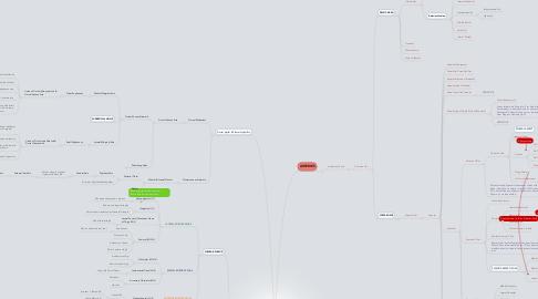 Mind Map: Semester 2