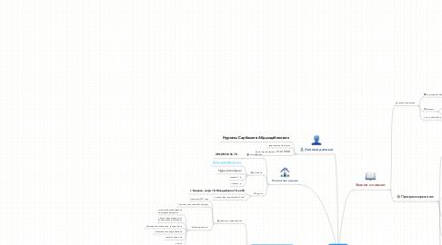 Mind Map: Резюме