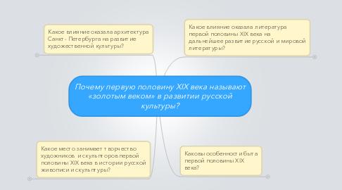 Mind Map: Почему первую половину XIX века называют«золотым веком» в развитии русскойкультуры?