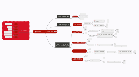 Mind Map: Deposition of Dr. John Smith M. D.