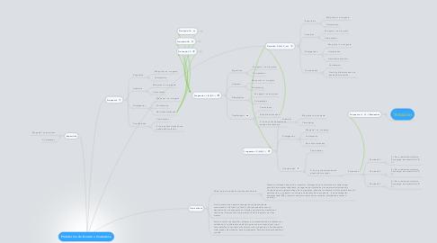 Mind Map: Plataforma de Decisión Ciudadana