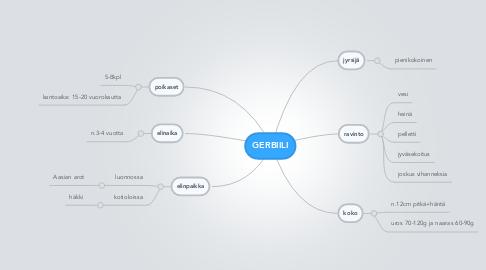Mind Map: GERBIILI