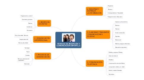 Mind Map: TÉCNICAS DE RECEPCIÓN Y COMUNICACIÓN (MF0975_2)