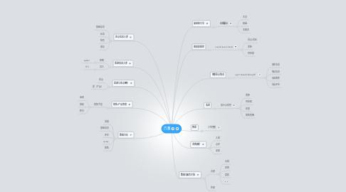Mind Map: 门票