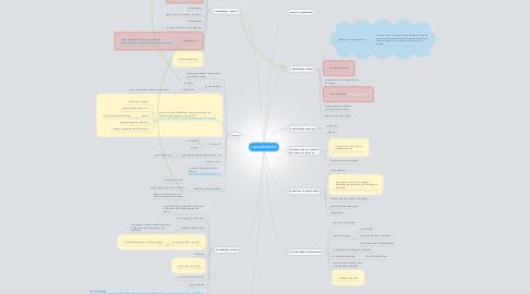 Mind Map: saison 2014/2015