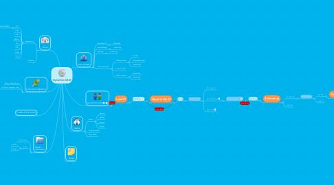 Mind Map: Dynamics CRM