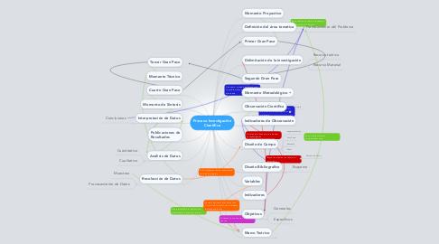 Mind Map: Proceso Investigación Cientifica