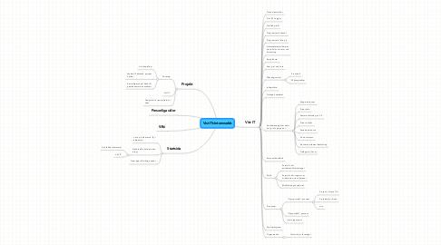 Mind Map: Vist ITs Internwebb