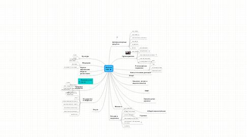 Mind Map: Каталог YUG.SU