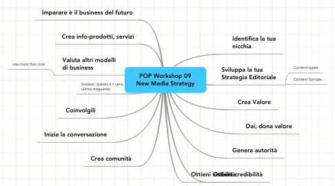 Mind Map: POP Workshop 09 New Media Strategy