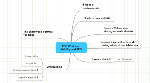 Mind Map: POP Workshop Visibility and SEO