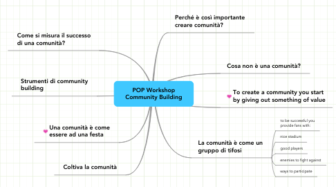 Mind Map: POP Workshop Community Building