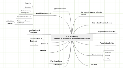 Mind Map: POP Workshop Modelli di Business e Monetizzazione Online