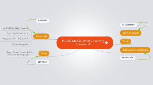 Mind Map: PS 503 Media Literacy Planning Framework