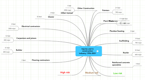 Mind Map: Injuries and in