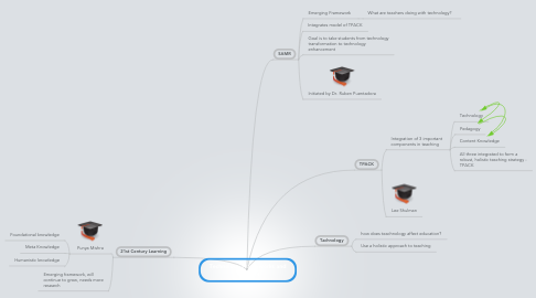 Mind Map: Technology Frameworks and Teaching