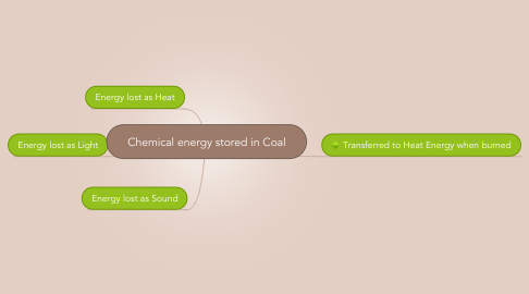 Mind Map: Chemical energy stored in Coal