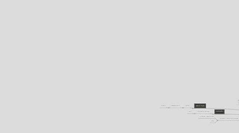 Mind Map: ¿atravez de los sentidos también se puede distinguir la veracidad de afirmaciones y llegar al conocimeinto?