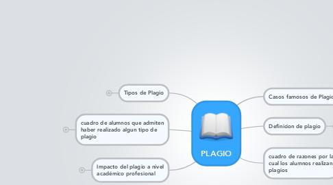 Mind Map: PLAGIO