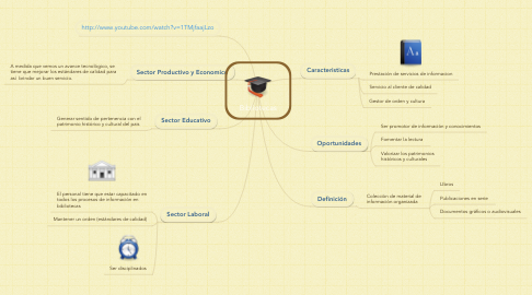 Mind Map: Bibliotecas