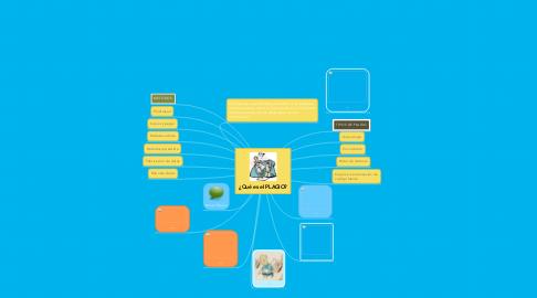 Mind Map: ¿Qué es el PLAGIO?