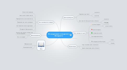 Mind Map: Исследование конкурсов в Интернете