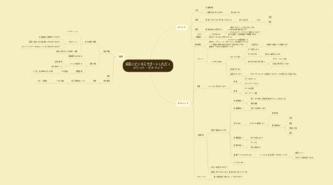 Mind Map: 家族にビジネスサポートいただく メリット・デメリット