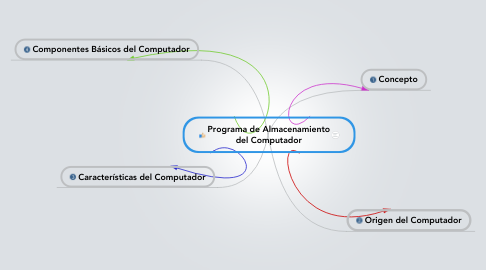 Mind Map: Programa de Almacenamiento del Computador