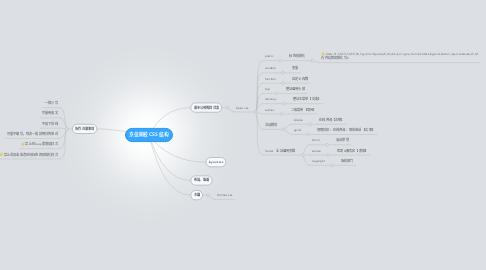 Mind Map: 京佳网校 CSS 结构