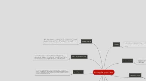 Mind Map: Employability attributes