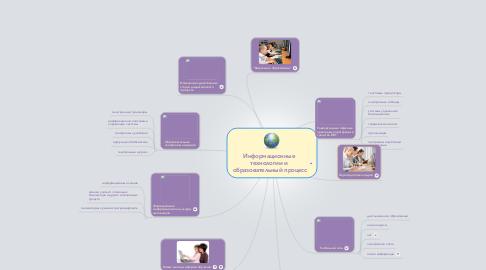 Mind Map: Информационные технологии и  образовательный процесс