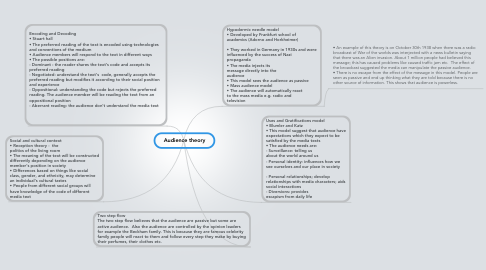 Mind Map: Audience theory