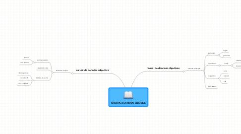 Mind Map: GROUPE 2 EXAMEN CLINIQUE