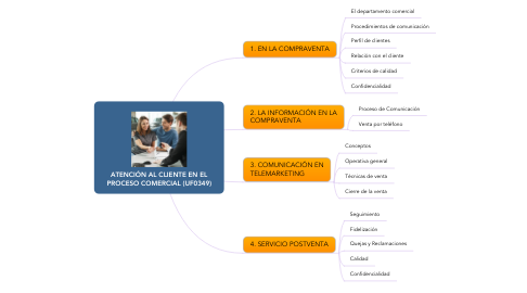 Mind Map: ATENCIÓN AL CLIENTE EN EL PROCESO COMERCIAL (UF0349)