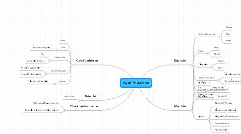 Mind Map: Tuyển TV Gocnhin