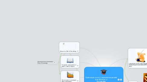 Mind Map: Публікація статті у науково-метричній базі ISI Web of Knowledge