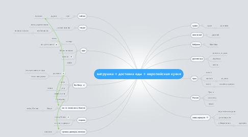 Mind Map: ватрушка + доставка еды + европейская кухня