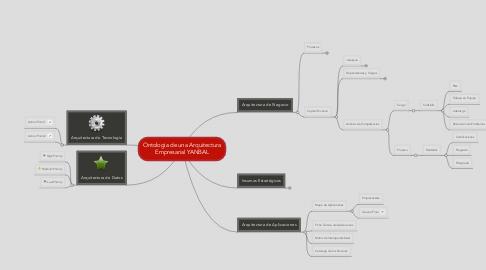 Mind Map: Ontologia de una Arquitectura Empresarial YANBAL