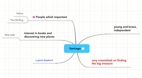 Mind Map: Santiago