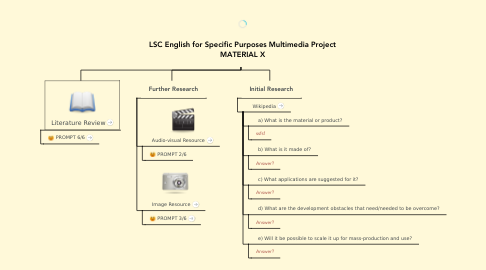 Mind Map: LSC English for Specific Purposes Multimedia Project MATERIAL X