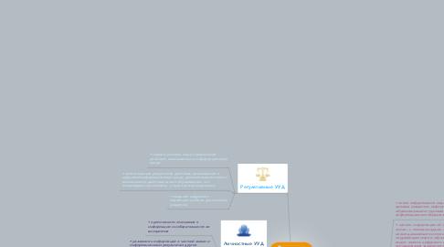 Mind Map: компетентность школьника